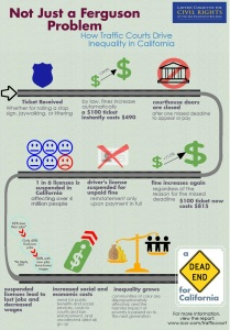 Not-Just-a-Ferguson-Problem-Drivers-License-Infographic